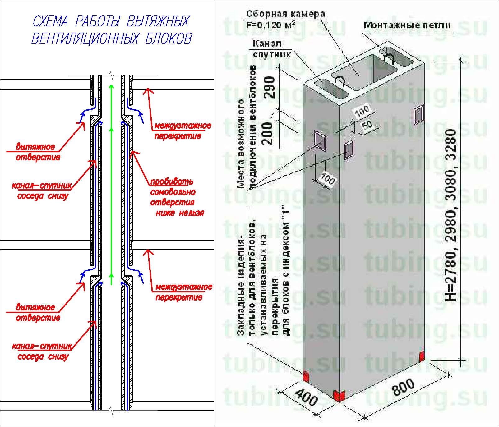 Схема вытяжной вентиляции в многоквартирном панельном доме